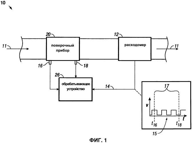 Низкотемпературный поверочный прибор и способ его применения