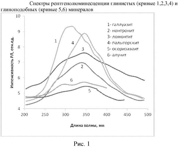 Люминесцентный способ определения минерального состава глиноподобных образований