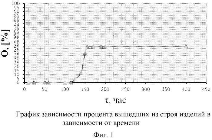 Способ выявления потенциально ненадежных плат для гибридных интегральных микросхем с помощью термостабилизации