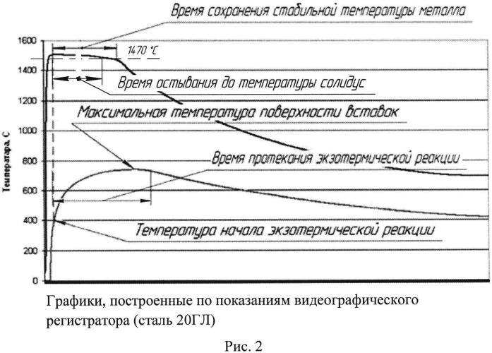 Способ определения эффективности работы экзотермических и изотермических вставок для прибылей