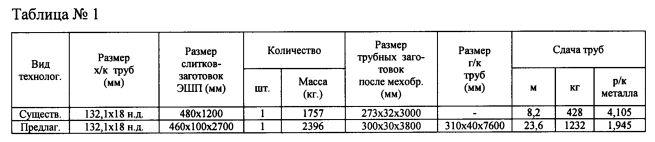 Способ производства передельных труб размером 132,1х18 мм для изготовления муфт из коррозионно-стойкого сплава марки хн30мдб-ш
