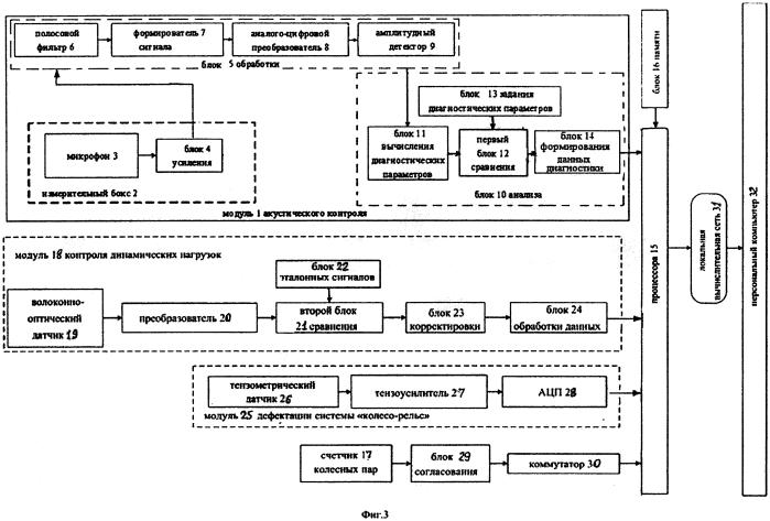 Пост комплексного контроля дефектов буксовых узлов и колес движущихся вагонов