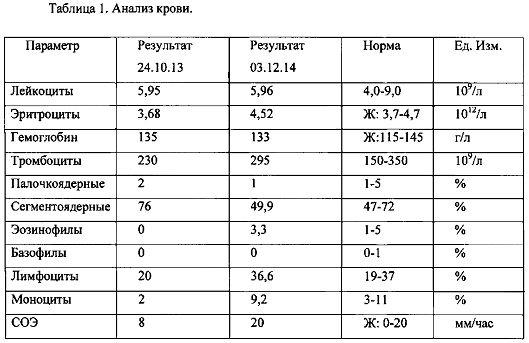 Капли плетнева, обладающие ангиопротекторным действием и способ лечения атеросклероза