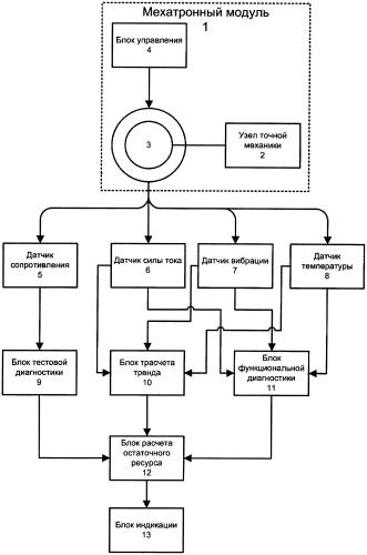 Устройство диагностирования и оценки технического состояния мехатронных приводов