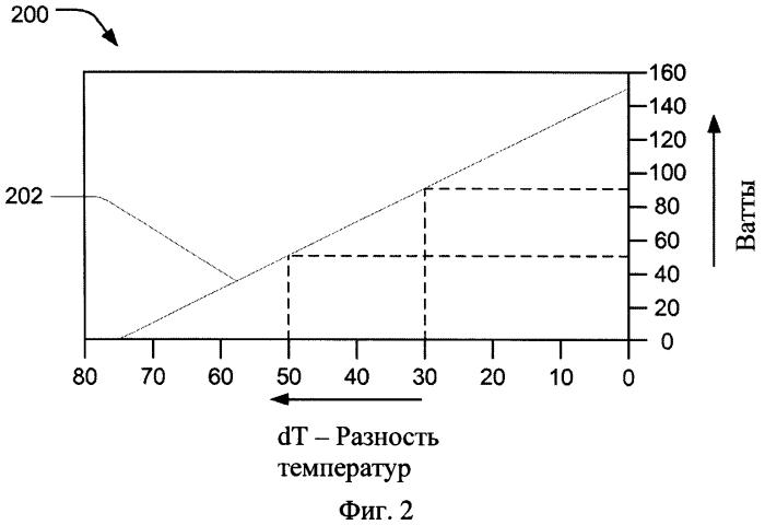 Регулирование температуры горячей стороны модуля термоэлектрического охлаждения