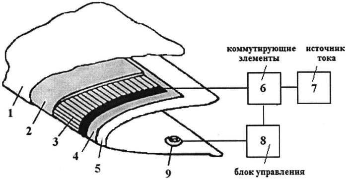 Способ предотвращения образования и удаления льда с композитных конструктивных элементов и устройство его реализующее