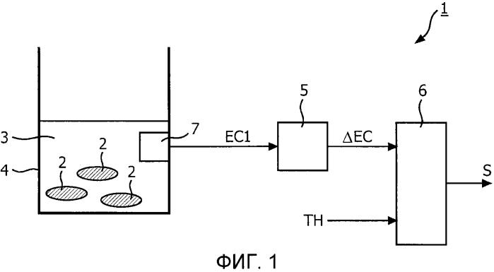 Способ и система для заваривания ингредиентов в растворителе, устройство, в котором используется указанная система