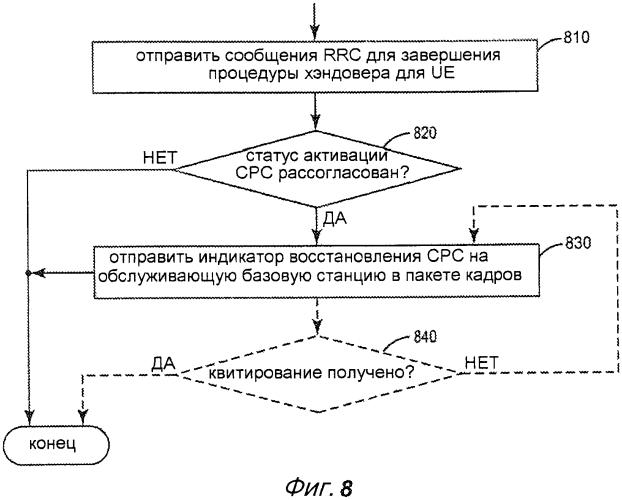 Управление поведением пользовательского оборудования выпуска 7 и выпуска 8 в ходе конфигурирования режима непрерывной пакетной передачи