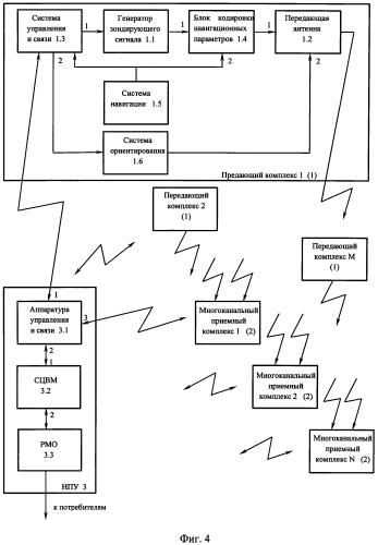 Глобальная наземно-космическая система обнаружения воздушных и космических объектов