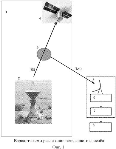 Способ мониторинга космической радиолинии земля - ка и система для его реализации