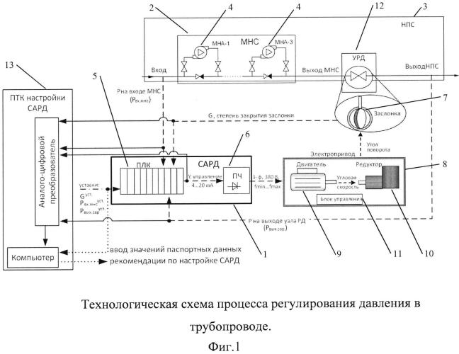 Способ и устройство настройки системы автоматического регулирования давления (сард) в магистральном трубопроводе для перекачивания нефтепродуктов