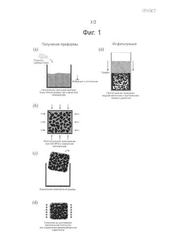 Композиционный материал, содержащий благородный металл, способ получения и применение такого материала