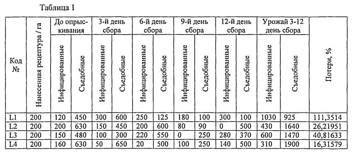 Композиция в виде водно-диспергируемых гранул с вариабельным высвобождением