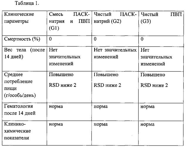 Противотуберкулёзная фармацевтическая композиция для парентерального применения в дозировках малого объема
