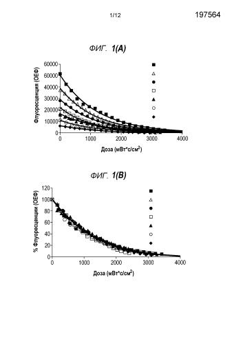 Способ количественного определения доз дезинфицирующего уф-излучения при помощи индикаторов