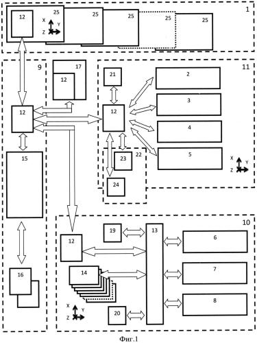 Система управления комплексными методами борьбы с малогабаритными беспилотными летательными аппаратами