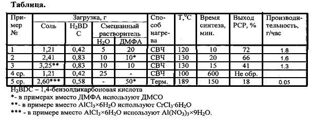 Способ получения пористых координационных полимеров mil-53