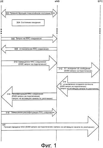 Уменьшение избыточной сигнализации при переходах между состояниями управления радиоресурсами (rrc)