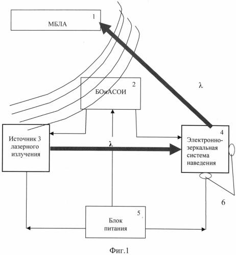 Метод засветки оптико-электронных приборов малогабаритных беспилотных летательных аппаратов