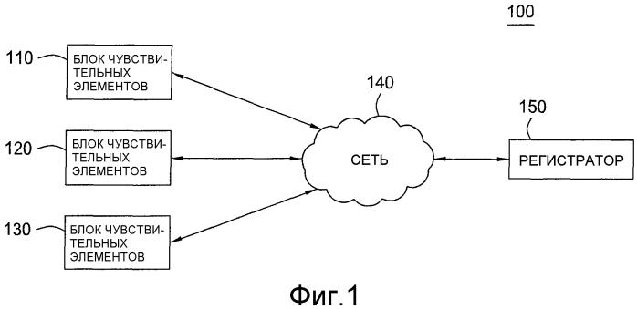 Связь между блоками чувствительных элементов и регистратором