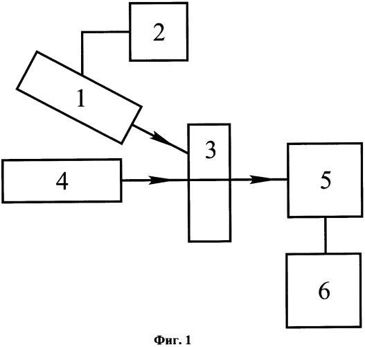 Способ и устройство для определения длины диффузии носителей заряда в полупроводниковых пластинках