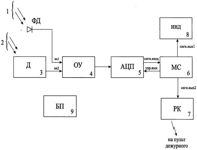 Способ и устройство тестирования извещателя