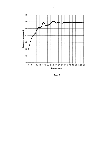 Способ измерения реакции потовых желез человека при наличии теплового воздействия