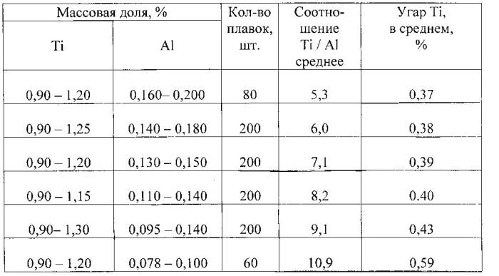 Способ производства титансодержащей коррозионно-стойкой стали электрошлаковым переплавом