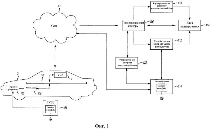 Способ и система контроля системы энергосбережения транспортного средства для планирования поездок