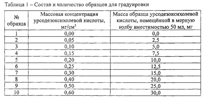 Способ количественного определения панаксозидов