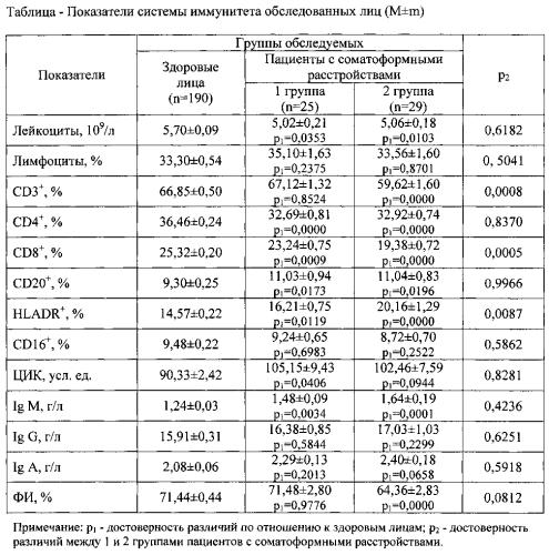 Способ прогнозирования течения соматоформных расстройств