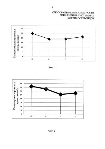 Способ оценки безопасности применения системных кортикостероидов