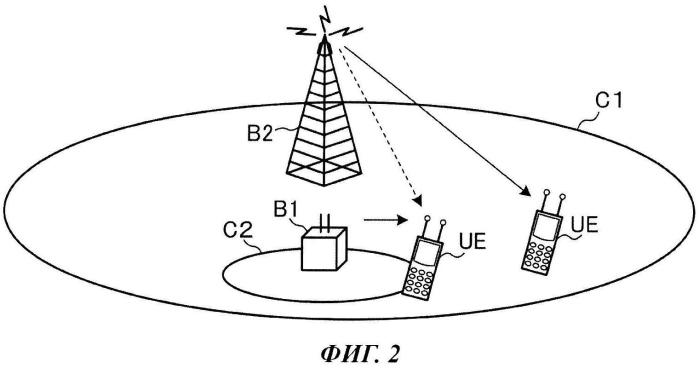 Мобильный терминал, базовая станция и способ управления связью