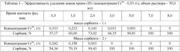 Способ очистки сточных вод от ионов хрома (iii) и меди (ii)