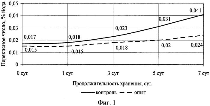 Способ увеличения срока годности вареных колбас (варианты)