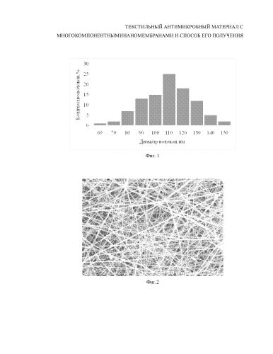 Текстильный антимикробный материал с многокомпонентными наномембранами и способ его получения
