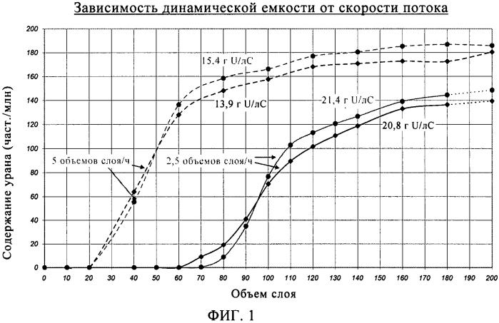 Способ извлечения урана из маточных растворов