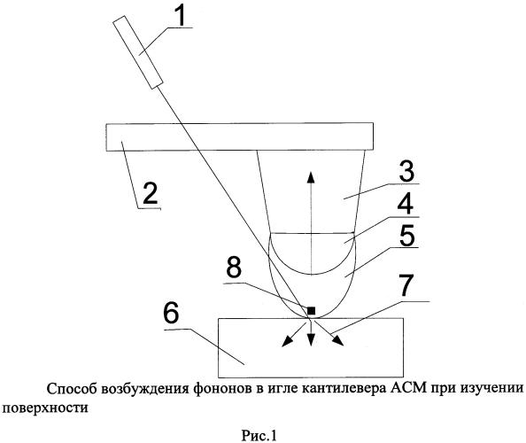 Способ возбуждения и регистрации оптических фононов