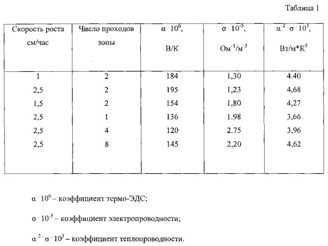 Способ получения термоэлектрических материалов на основе теллуридов висмута и сурьмы