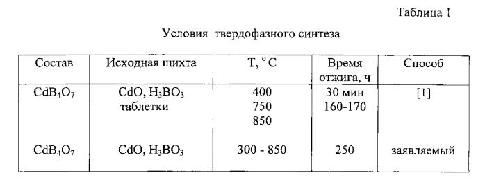 Cпособ получения тетрабората кадмия cdb4o7