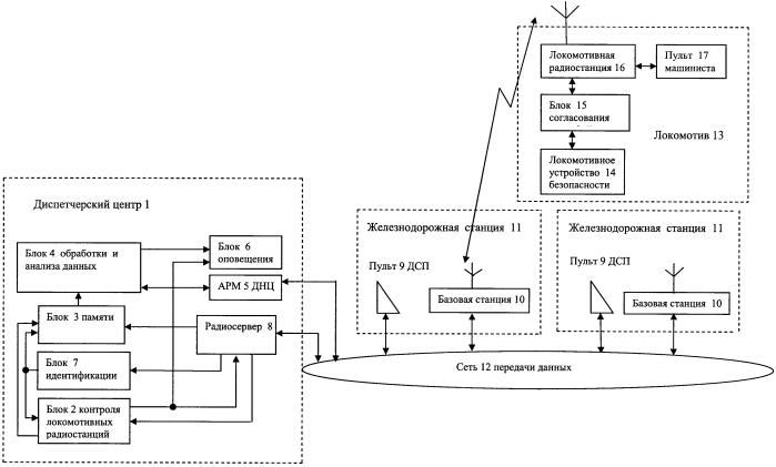 Система для дистанционного контроля локомотивного устройства безопасности на основе цифровой радиосвязи