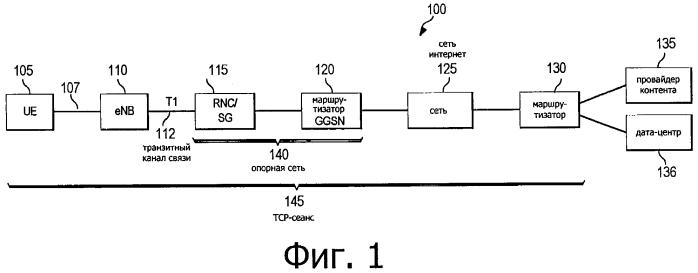 Система и способ для ускорения контента и приложений в системе беспроводной связи