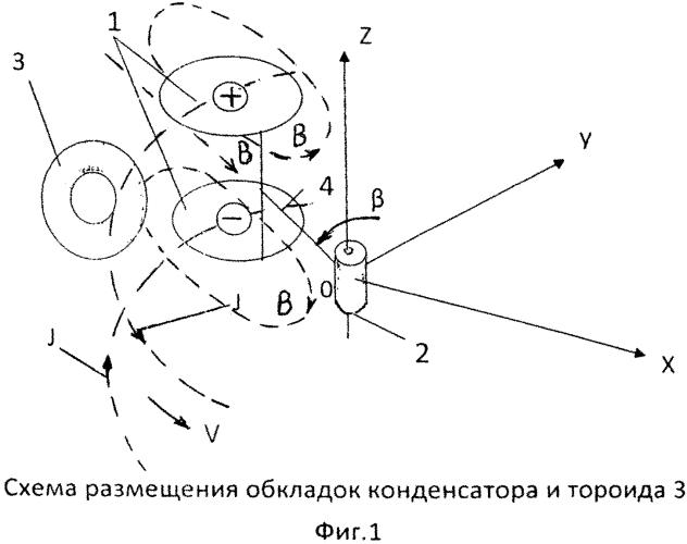 Способ получения импульса силы, действующей в заданном направлении, путем организации взаимодействия движущихся электрических зарядов