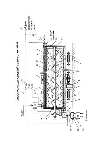 Биобарабан для аэробной переработки сырья