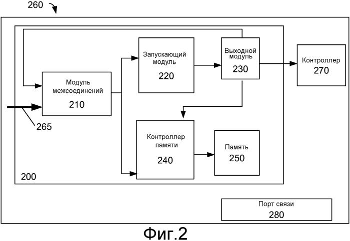 Интегральная схема с программируемым логическим анализатором с расширенными возможностями анализа и отладки и способ