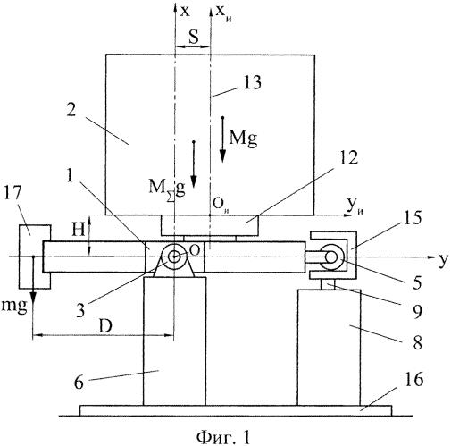 Способ определения массы и положения центра масс изделия и устройство для его осуществления