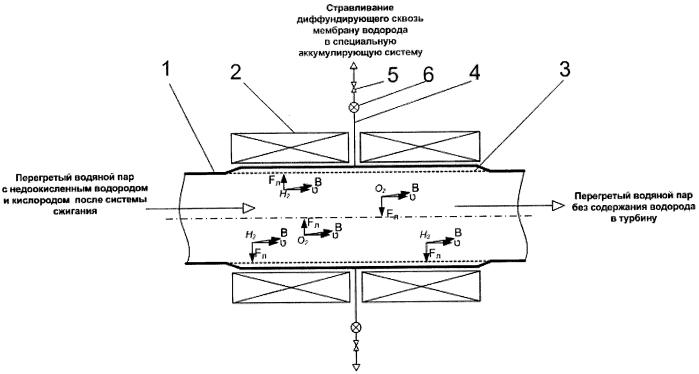 Магнитная сепарация недоокисленного газообразного водорода из среды перегретого водяного пара под давлением с использованием магнитного поля соленоида после системы сжигания в паротурбинном цикле атомных теплоэнергетических установок