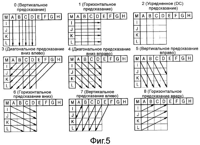 Способ и устройство кодирования и декодирования изображения с использованием внутрикадрового предсказания