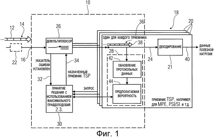 Демультиплексирование пакетного транспортного потока