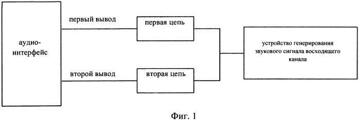 Устройство и способ передачи данных для аудиосигнала посредством аудиоинтерфейса